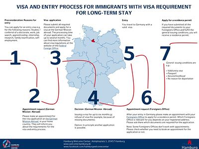 Visa and Entry Process